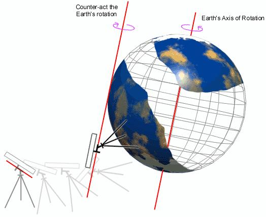 An illustration showing the axis of rotation of the Earth, a telescope on its surface, and the telescopes axis of rotation counter-acting the rotation of the Earth.